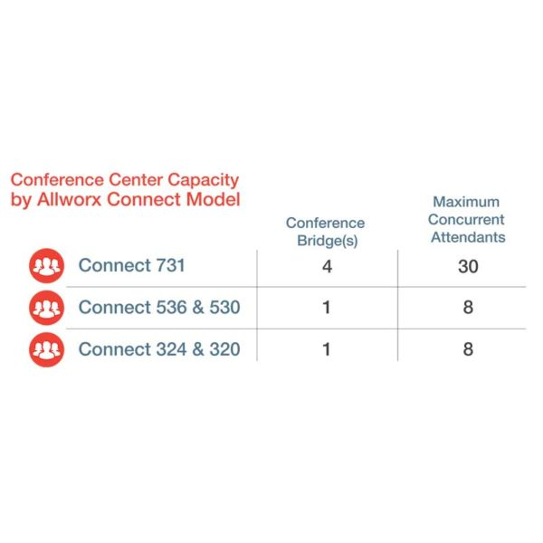 Allworx Conference Center Capacity